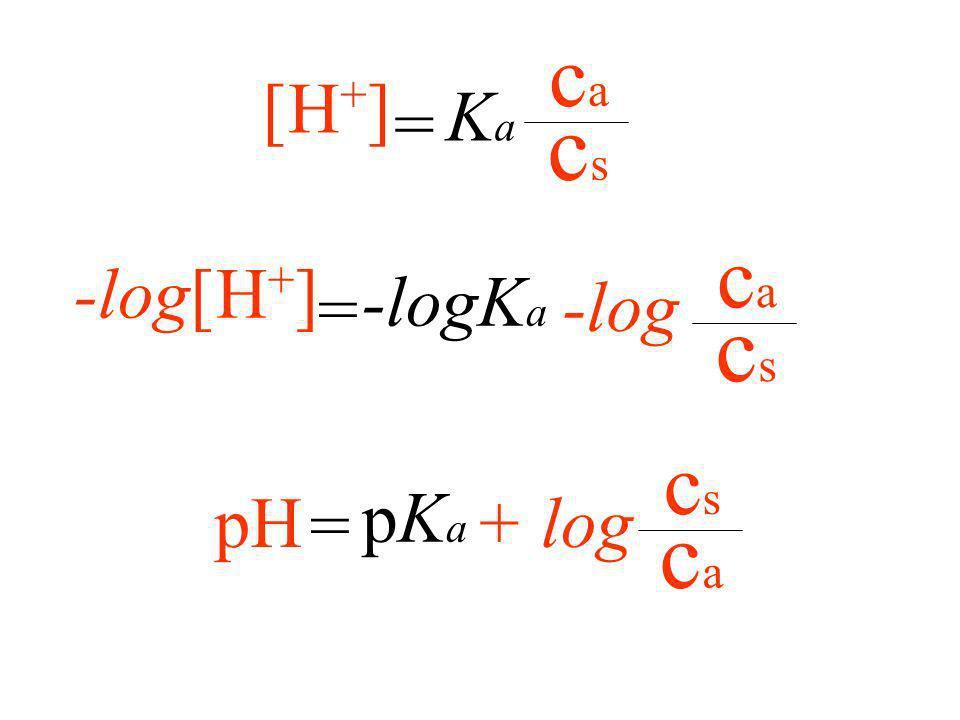 cs ca = Ka [H+] cs ca -log[H+] -logKa = -log ca cs pH pKa = + log